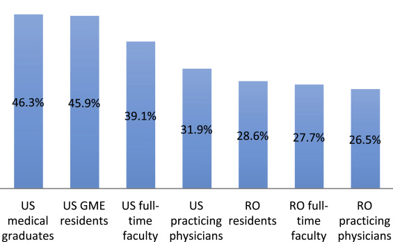 Achieving gender equity in the radiation oncology physician