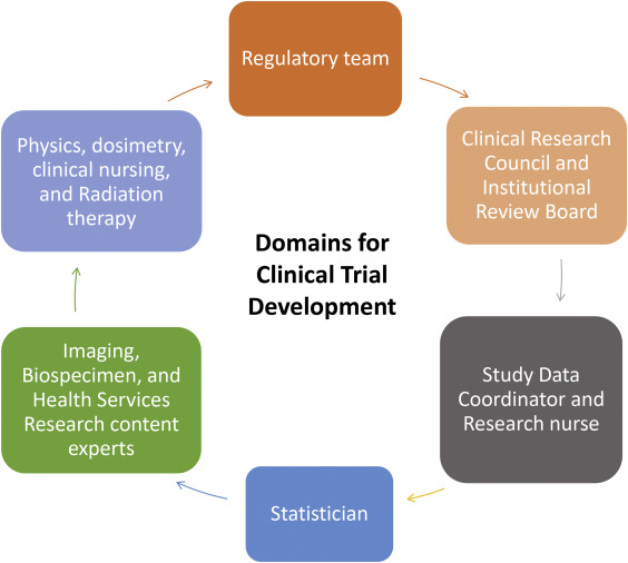 Protocol-in-a-Day Workshop: A Lean Approach to Clinical Trial